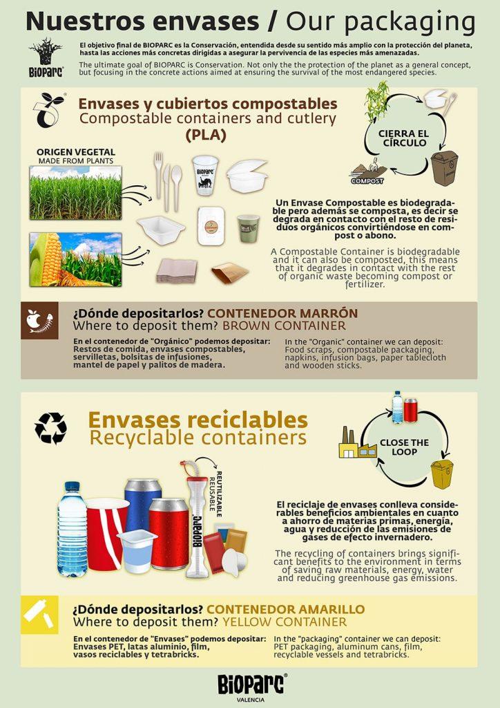 Información compostable y reciclaje - BIOPARC Valencia